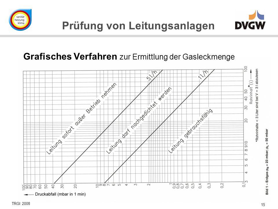 15 Prüfung von Leitungsanlagen Grafisches Verfahren zur Ermittlung der Gasleckmenge TRGI 2008