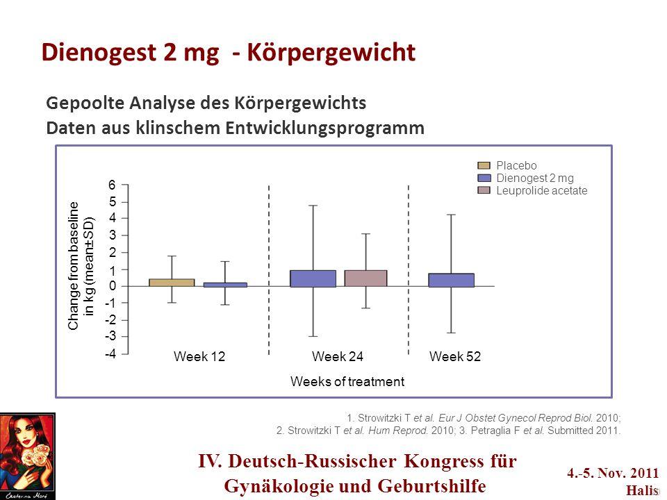 IV. Deutsch-Russischer Kongress für Gynäkologie und Geburtshilfe 4.-5. Nov. 2011 Halis 20 Dienogest 2 mg - Körpergewicht Gepoolte Analyse des Körperge