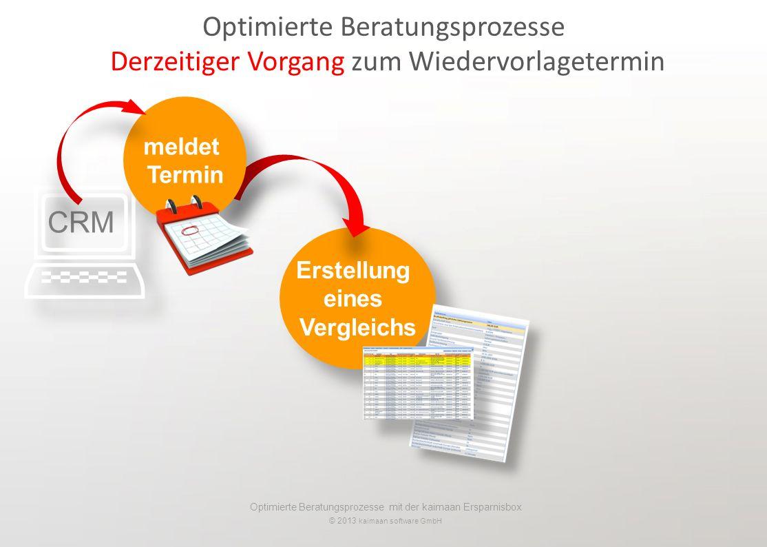 Optimierte Beratungsprozesse mit der kaimaan Ersparnisbox © 2013 kaimaan software GmbH Erstellung eines Vergleichs Erstellung eines Vergleichs Derzeitiger Vorgang zum Wiedervorlagetermin Optimierte Beratungsprozesse CRM meldet Termin meldet Termin