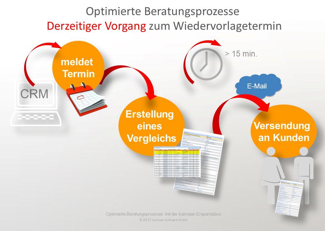 Optimierte Beratungsprozesse mit der kaimaan Ersparnisbox © 2013 kaimaan software GmbH Erstellung eines Vergleichs Erstellung eines Vergleichs Derzeitiger Vorgang zum Wiedervorlagetermin Optimierte Beratungsprozesse > 15 min.