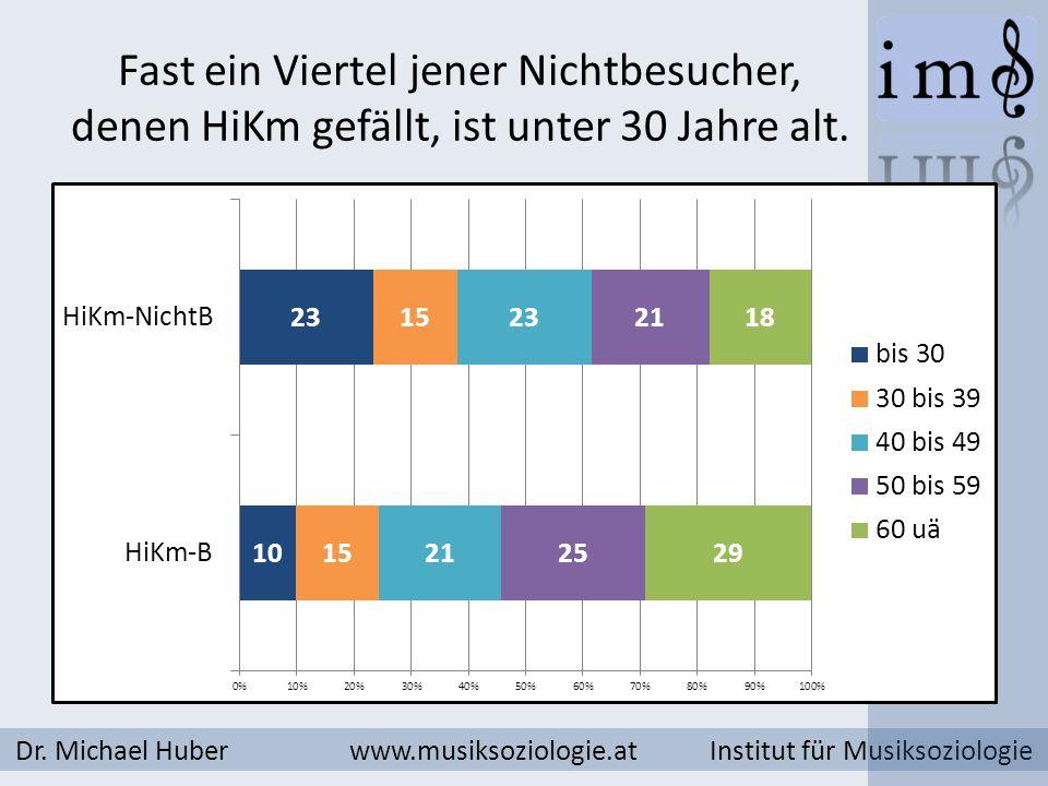 Fast ein Viertel jener Nichtbesucher, denen HiKm gefällt, ist unter 30 Jahre alt. Dr. Michael Huber www.musiksoziologie.at Institut für Musiksoziologi