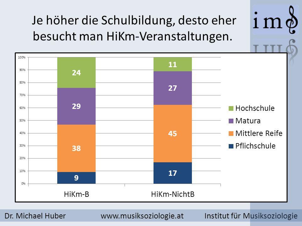 Je höher die Schulbildung, desto eher besucht man HiKm-Veranstaltungen. Dr. Michael Huber www.musiksoziologie.at Institut für Musiksoziologie