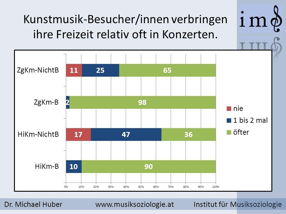 Kunstmusik-Besucher/innen verbringen ihre Freizeit relativ oft in Konzerten. Dr. Michael Huber www.musiksoziologie.at Institut für Musiksoziologie