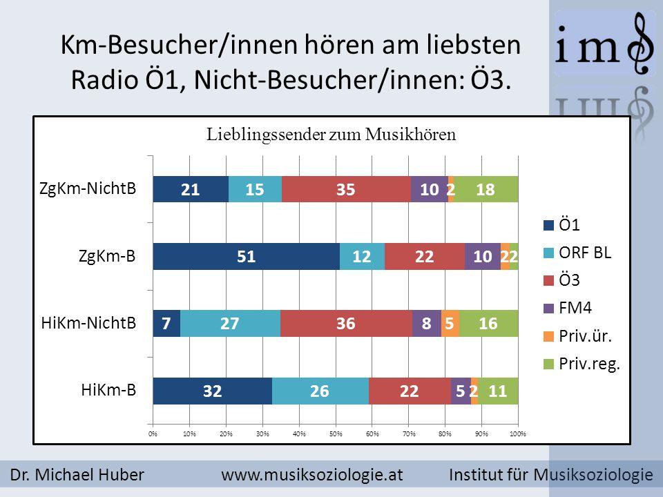 Km-Besucher/innen hören am liebsten Radio Ö1, Nicht-Besucher/innen: Ö3. Dr. Michael Huber www.musiksoziologie.at Institut für Musiksoziologie
