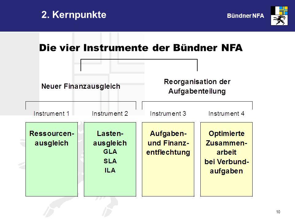 Bündner NFA 10 Die vier Instrumente der Bündner NFA 2. Kernpunkte