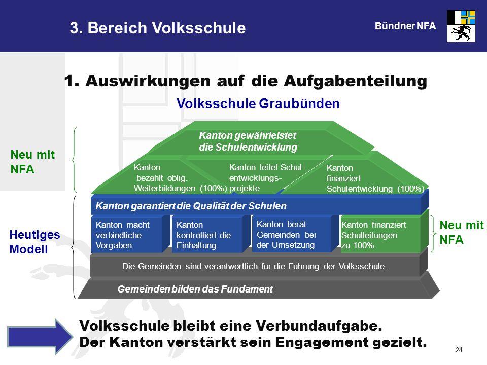 Bündner NFA 24 3. Bereich Volksschule Volksschule bleibt eine Verbundaufgabe.