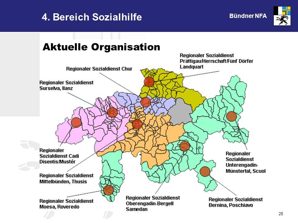 Bündner NFA 28 4. Bereich Sozialhilfe Aktuelle Organisation