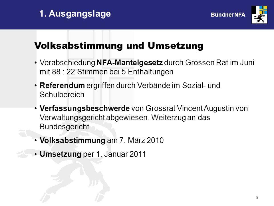 Bündner NFA 20 Übergangsinstrumente Kanton Einmalige Teilentschuldung 15 Gemeinden mit übermässiger Schul d Befristeter Ausgleich für 5 Jahre Ressourcenschwache Gemeinden mit Mehrbelastung 2.