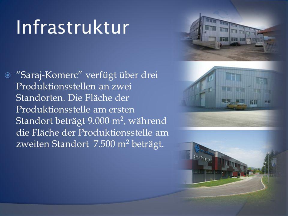 Infrastruktur Saraj-Komerc verfügt über drei Produktionsstellen an zwei Standorten. Die Fläche der Produktionsstelle am ersten Standort beträgt 9.000