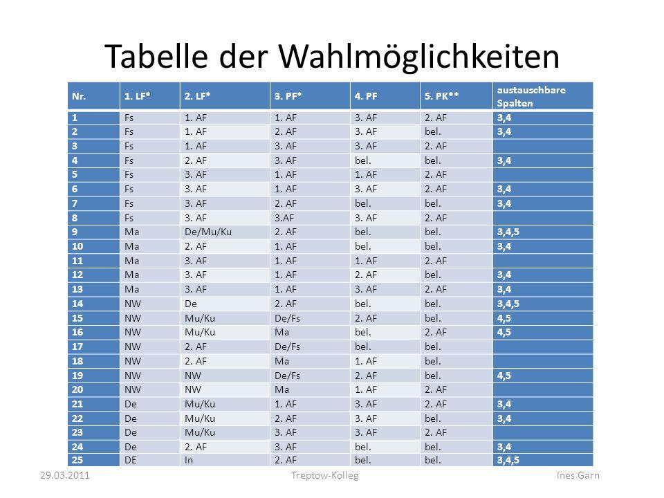 Tabelle der Wahlmöglichkeiten Nr.1. LF*2. LF*3. PF*4. PF5. PK** austauschbare Spalten 1Fs1. AF 3. AF2. AF3,4 2Fs1. AF2. AF3. AFbel.3,4 3Fs1. AF3. AF 2
