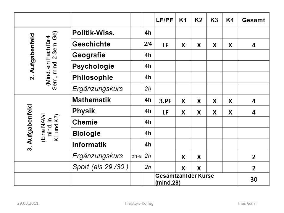 Treptow-KollegInes Garn LF/PFK1K2K3K4Gesamt 2. Aufgabenfeld (Mind. ein Fach für 4 Sem., mind. 2 Sem. Ge) Politik-Wiss. 4h Geschichte 2/4 Geografie 4h