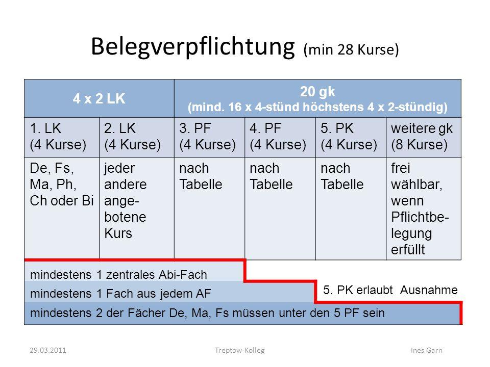 Belegverpflichtung (min 28 Kurse) 4 x 2 LK 20 gk (mind. 16 x 4-stünd höchstens 4 x 2-stündig) 1. LK (4 Kurse) 2. LK (4 Kurse) 3. PF (4 Kurse) 4. PF (4