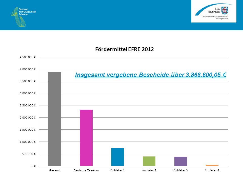 <6 Mbit/s A B C HVt <16MBit/s <1MBit/s <3 Mbit/s <6 Mbit/s 2km 50 HH 300 HH 700 HH Projektgebiet E D 50 HH 400 HH Zulässig vergrößertes Projektgebiet* 2km Erweitertes Angebot Überbaut bereits grundversorgtes Gebiet (-) Abweichende Angebote Netz vor Insel