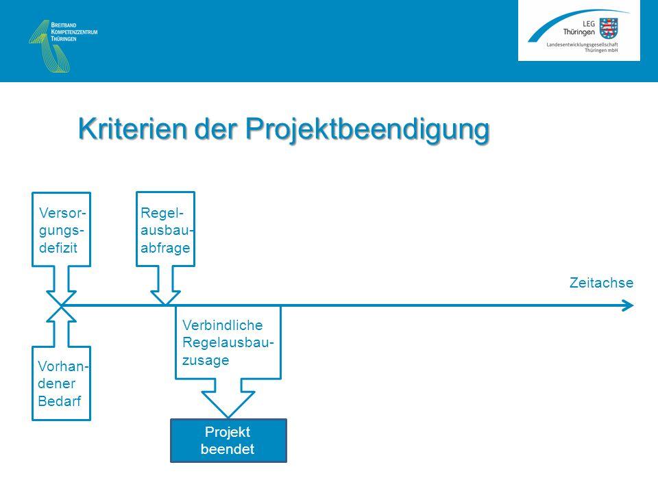 Zeitachse Verbindliche Regelausbau- zusage Projekt beendet Kriterien der Projektbeendigung Versor- gungs- defizit Vorhan- dener Bedarf Regel- ausbau- abfrage