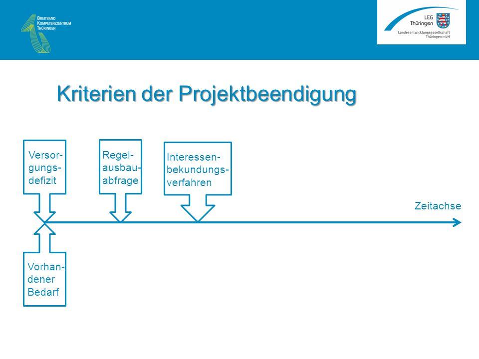Zeitachse Kriterien der Projektbeendigung Versor- gungs- defizit Vorhan- dener Bedarf Regel- ausbau- abfrage Interessen- bekundungs- verfahren