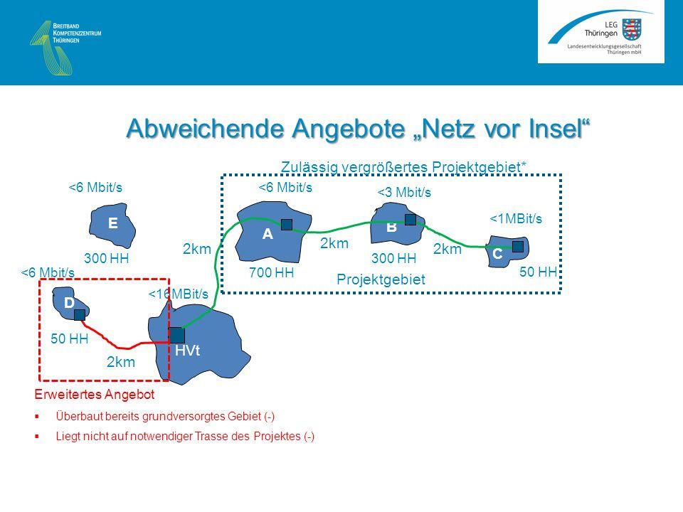 <6 Mbit/s A B C HVt <16MBit/s <1MBit/s <3 Mbit/s <6 Mbit/s 2km 50 HH 300 HH 700 HH Projektgebiet E D 50 HH 300 HH Erweitertes Angebot Überbaut bereits grundversorgtes Gebiet (-) Liegt nicht auf notwendiger Trasse des Projektes (-) Zulässig vergrößertes Projektgebiet* 2km Abweichende Angebote Netz vor Insel