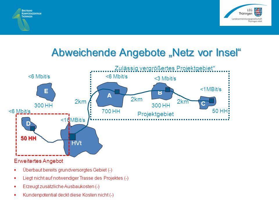 <6 Mbit/s A B C HVt <16MBit/s <1MBit/s <3 Mbit/s <6 Mbit/s 2km 50 HH 300 HH 700 HH Projektgebiet E D 50 HH 300 HH Erweitertes Angebot Überbaut bereits grundversorgtes Gebiet (-) Liegt nicht auf notwendiger Trasse des Projektes (-) Erzeugt zusätzliche Ausbaukosten (-) Kundenpotential deckt diese Kosten nicht (-) Zulässig vergrößertes Projektgebiet* Abweichende Angebote Netz vor Insel