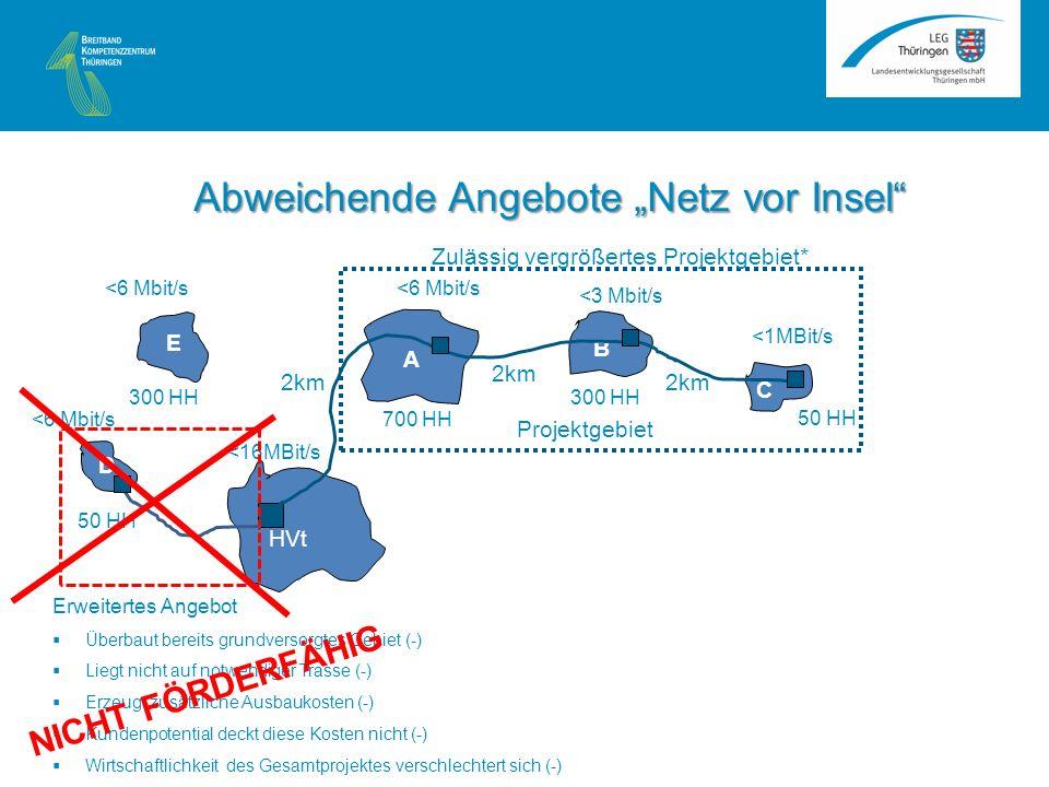 <6 Mbit/s A B C HVt <16MBit/s <1MBit/s <3 Mbit/s <6 Mbit/s 2km 50 HH 300 HH 700 HH Projektgebiet E D 50 HH 300 HH Erweitertes Angebot Überbaut bereits grundversorgtes Gebiet (-) Liegt nicht auf notwendiger Trasse (-) Erzeugt zusätzliche Ausbaukosten (-) Kundenpotential deckt diese Kosten nicht (-) Wirtschaftlichkeit des Gesamtprojektes verschlechtert sich (-) NICHT FÖRDERFÄHIG Zulässig vergrößertes Projektgebiet* Abweichende Angebote Netz vor Insel