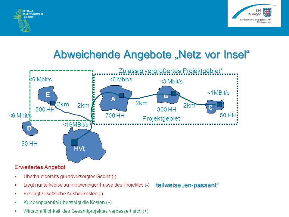 <6 Mbit/s A B C HVt <16MBit/s <1MBit/s <3 Mbit/s <6 Mbit/s 2km 50 HH 300 HH 700 HH Projektgebiet E D 50 HH 300 HH Zulässig vergrößertes Projektgebiet* 2km Erweitertes Angebot Überbaut bereits grundversorgtes Gebiet (-) Liegt nur teilweise auf notwendiger Trasse des Projektes (-) Erzeugt zusätzliche Ausbaukosten (-) Kundenpotential übersteigt die Kosten (+) Wirtschaftlichkeit des Gesamtprojektes verbessert sich (+) Abweichende Angebote Netz vor Insel teilweise en-passant