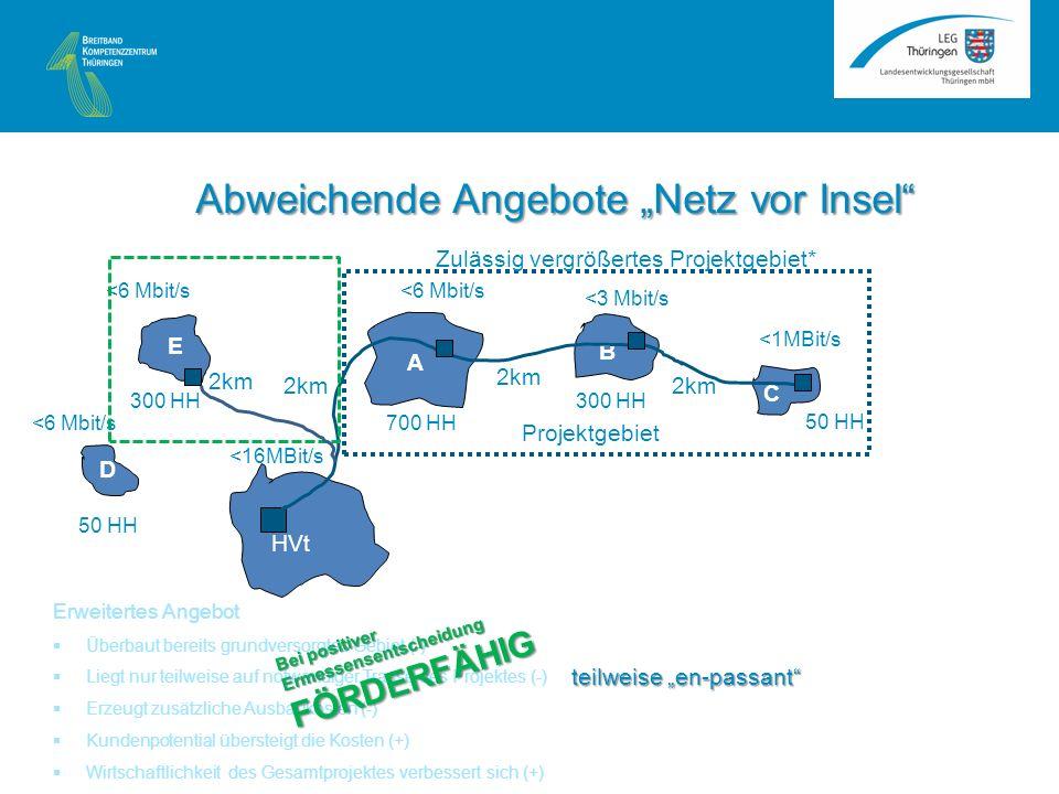 <6 Mbit/s A B C HVt <16MBit/s <1MBit/s <3 Mbit/s <6 Mbit/s 2km 50 HH 300 HH 700 HH Projektgebiet E D 50 HH 300 HH Zulässig vergrößertes Projektgebiet* 2km Erweitertes Angebot Überbaut bereits grundversorgtes Gebiet (-) Liegt nur teilweise auf notwendiger Trasse des Projektes (-) Erzeugt zusätzliche Ausbaukosten (-) Kundenpotential übersteigt die Kosten (+) Wirtschaftlichkeit des Gesamtprojektes verbessert sich (+) Bei positiver Ermessensentscheidung FÖRDERFÄHIG Abweichende Angebote Netz vor Insel teilweise en-passant