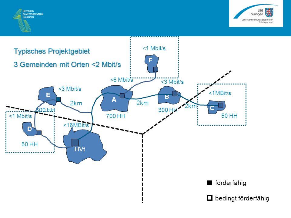 A B C HVt <1MBit/s <3 Mbit/s <6 Mbit/s 2km 50 HH 300 HH 700 HH E D 50 HH 300 HH <3 Mbit/s <1 Mbit/s F <16MBit/s Typisches Projektgebiet 3 Gemeinden mit Orten <2 Mbit/s förderfähig bedingt förderfähig