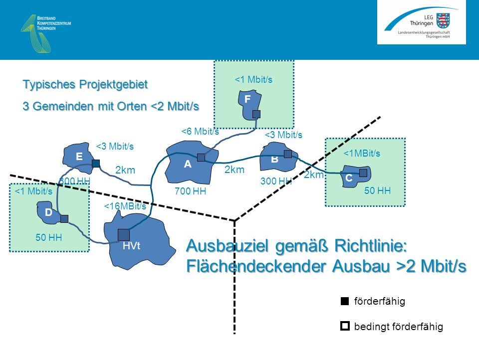 A B C HVt <1MBit/s <3 Mbit/s <6 Mbit/s 2km 50 HH 300 HH 700 HH E D 50 HH 300 HH <3 Mbit/s <1 Mbit/s F <16MBit/s Typisches Projektgebiet 3 Gemeinden mit Orten <2 Mbit/s förderfähig bedingt förderfähig Ausbauziel gemäß Richtlinie: Flächendeckender Ausbau >2 Mbit/s