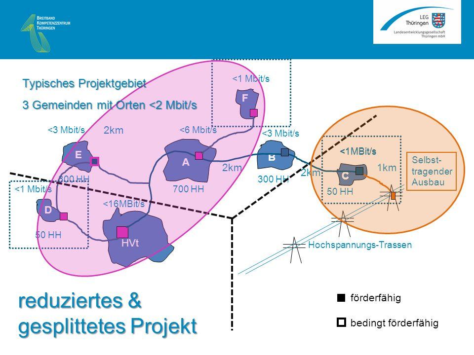 C C HVt <1MBit/s 50 HH 1km A B HVt <1MBit/s <3 Mbit/s <6 Mbit/s 2km 300 HH 700 HH E D 50 HH 300 HH <3 Mbit/s <1 Mbit/s F <16MBit/s Hochspannungs-Trassen förderfähig bedingt förderfähig Selbst- tragender Ausbau Typisches Projektgebiet 3 Gemeinden mit Orten <2 Mbit/s reduziertes & gesplittetes Projekt
