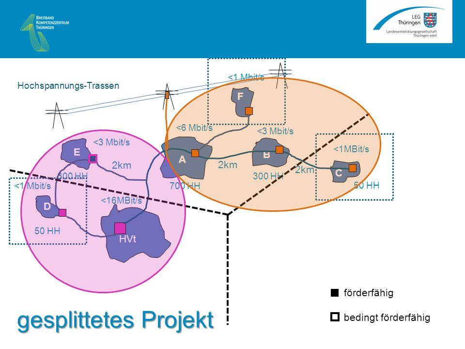 A B C HVt <1MBit/s <3 Mbit/s <6 Mbit/s 2km 50 HH 300 HH 700 HH E D 50 HH 300 HH <3 Mbit/s <1 Mbit/s F <16MBit/s Hochspannungs-Trassen förderfähig bedingt förderfähig gesplittetes Projekt