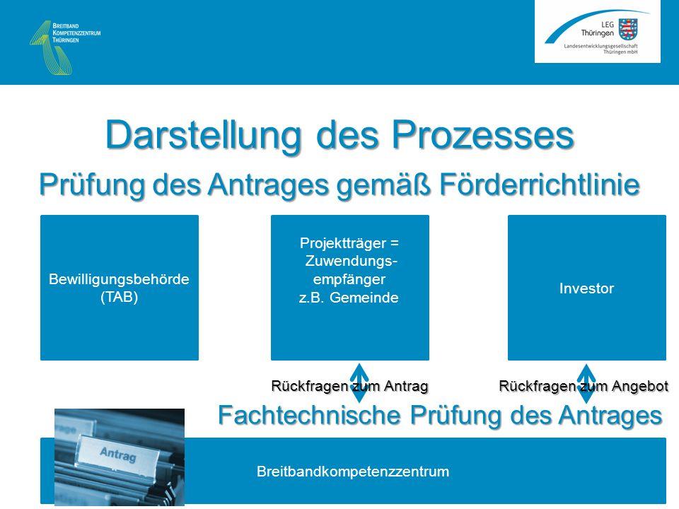Bewilligungsbehörde (TAB) Breitbandkompetenzzentrum Fachtechnische Prüfung des Antrages Projektträger = Zuwendungs- empfänger z.B.