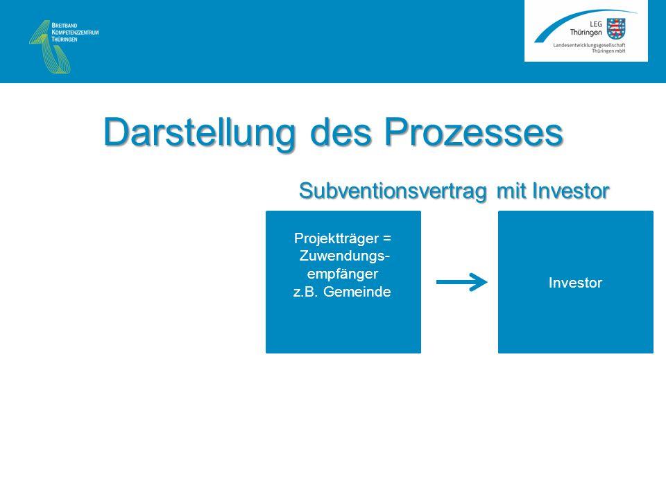 Projektträger = Zuwendungs- empfänger z.B.