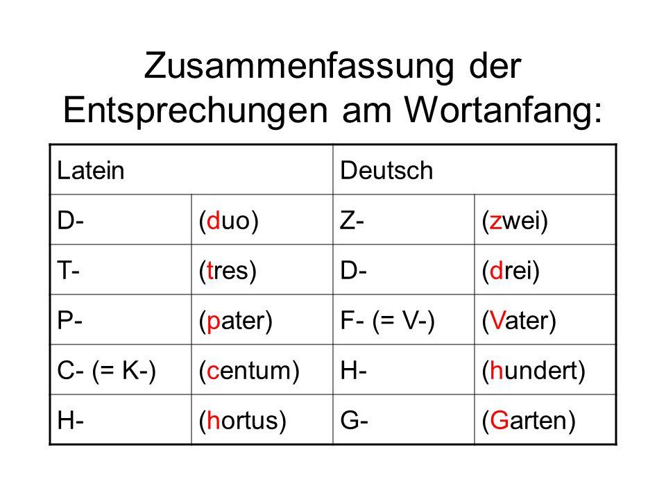 Zusammenfassung der Entsprechungen am Wortanfang: LateinDeutsch D-(duo)Z-(zwei) T-(tres)D-(drei) P-(pater)F- (= V-)(Vater) C- (= K-)(centum)H-(hundert