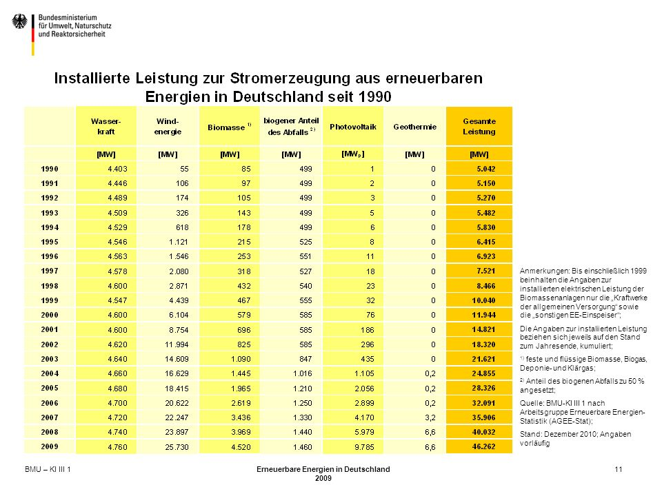 BMU – KI III 1 Erneuerbare Energien in Deutschland 2009 11 Anmerkungen: Bis einschließlich 1999 beinhalten die Angaben zur installierten elektrischen Leistung der Biomassenanlagen nur die Kraftwerke der allgemeinen Versorgung sowie die sonstigen EE-Einspeiser; Die Angaben zur instaliierten Leistung beziehen sich jeweils auf den Stand zum Jahresende, kumuliert; 1) feste und flüssige Biomasse, Biogas, Deponie- und Klärgas; 2) Anteil des biogenen Abfalls zu 50 % angesetzt; Quelle: BMU-KI III 1 nach Arbeitsgruppe Erneuerbare Energien- Statistik (AGEE-Stat); Stand: Dezember 2010; Angaben vorläufig