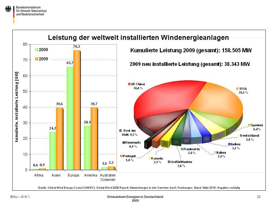 BMU – KI III 1 Erneuerbare Energien in Deutschland 2009 20 Leistung der weltweit installierten Windenergieanlagen