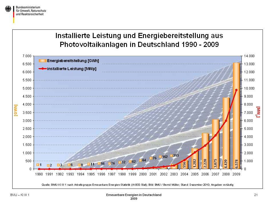 BMU – KI III 1 Erneuerbare Energien in Deutschland 2009 21