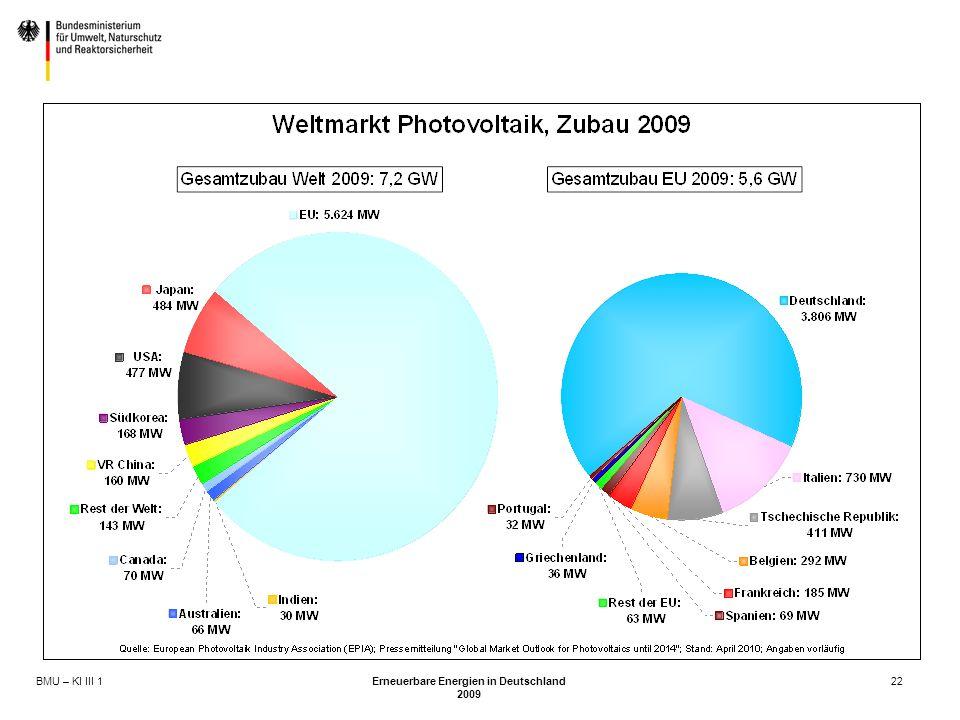 BMU – KI III 1 Erneuerbare Energien in Deutschland 2009 22
