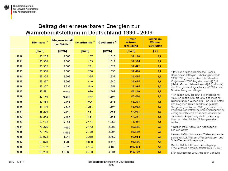 BMU – KI III 1 Erneuerbare Energien in Deutschland 2009 26 1) feste und flüssige Biomasse, Biogas, Deponie- und Klärgas; Erhebungsmethode 1996/1997 geändert; abweichend zu den Vorjahren ab 2003 Angaben nach §§ 3, 5 (Heizkraft- und Heizwerke) und § 8 (Industrie) des Energiestatistikgesetzes von 2003 sowie Direktnutzung von Klärgas; 2) Angaben 1990 bis 1994 gleichgesetzt mit 1995, Angaben 2000 bis 2002 geschätzt mit Orientierung an Werten 1999 und 2003; Anteil des biogenen Abfalls zu 50 % angesetzt; Steigerung bei Wärme 2009 gegenüber dem Vorjahr durch erstmalige Berücksichtigung neu verfügbarer Daten.