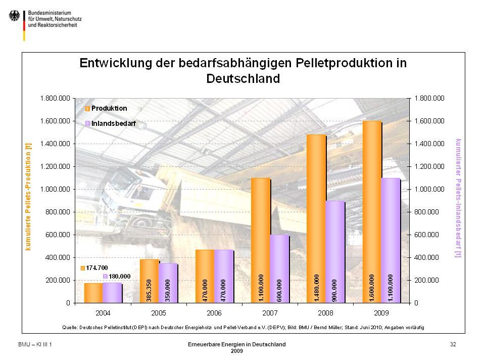 BMU – KI III 1 Erneuerbare Energien in Deutschland 2009 32