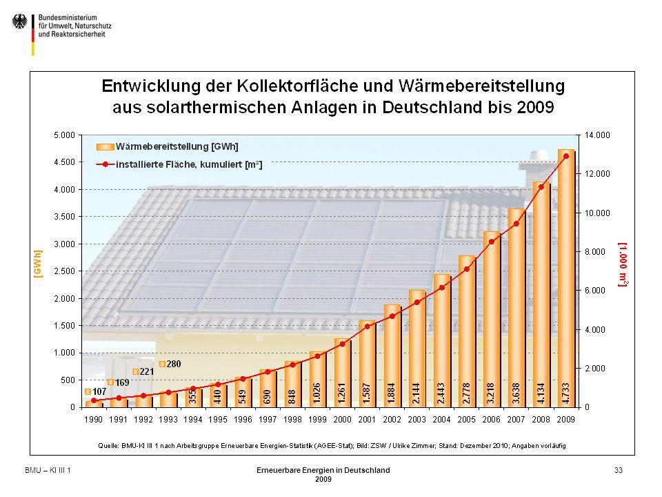 BMU – KI III 1 Erneuerbare Energien in Deutschland 2009 33