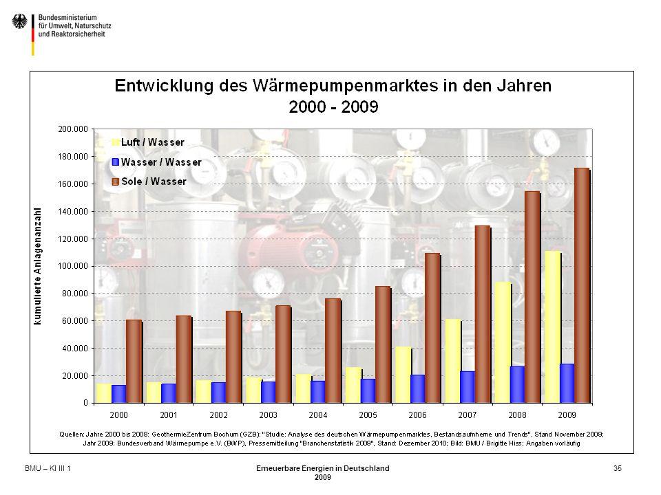 BMU – KI III 1 Erneuerbare Energien in Deutschland 2009 35