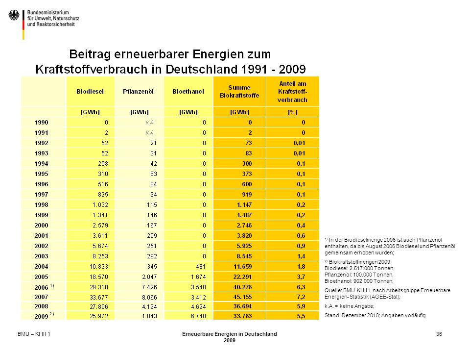 BMU – KI III 1 Erneuerbare Energien in Deutschland 2009 36 1) In der Biodieselmenge 2006 ist auch Pflanzenöl enthalten, da bis August 2006 Biodiesel und Pflanzenöl gemeinsam erhoben wurden; 2) Biokraftstoffmengen 2009: Biodiesel: 2.517.000 Tonnen, Pflanzenöl: 100.000 Tonnen, Bioethanol: 902.000 Tonnen; Quelle: BMU-KI III 1 nach Arbeitsgruppe Erneuerbare Energien- Statistik (AGEE-Stat); k.A.
