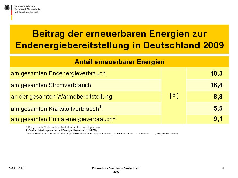 BMU – KI III 1 Erneuerbare Energien in Deutschland 2009 4 1) Der gesamte Verbrauch an Motorkraftstoff, ohne Flugbenzin; 2) Quelle: Arbeitsgemeinschaft Energiebilanzen e.V.