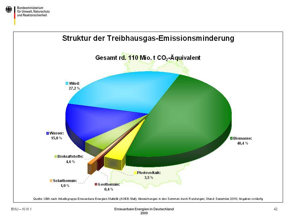 BMU – KI III 1 Erneuerbare Energien in Deutschland 2009 42