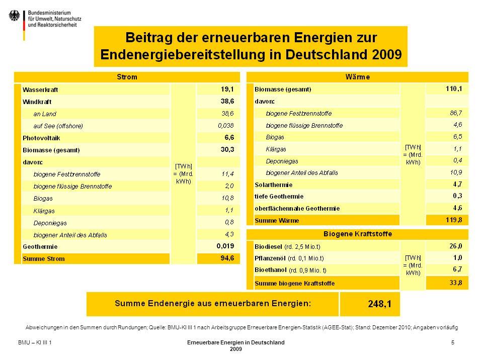 BMU – KI III 1 Erneuerbare Energien in Deutschland 2009 5 Abweichungen in den Summen durch Rundungen; Quelle: BMU-KI III 1 nach Arbeitsgruppe Erneuerbare Energien-Statistik (AGEE-Stat); Stand: Dezember 2010; Angaben vorläufig