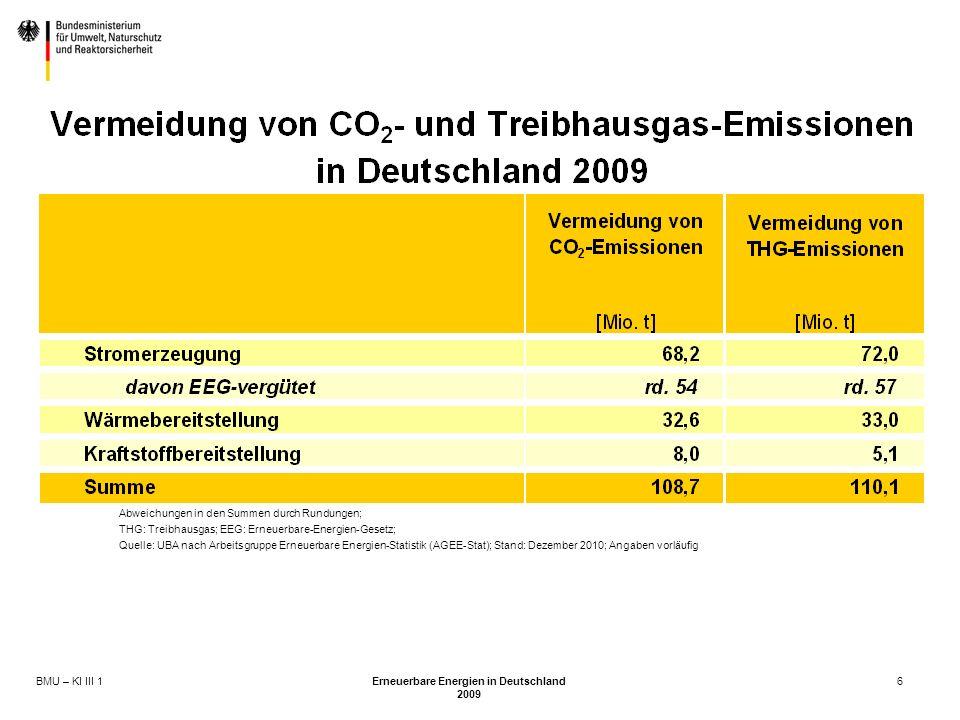 BMU – KI III 1 Erneuerbare Energien in Deutschland 2009 6 Abweichungen in den Summen durch Rundungen; THG: Treibhausgas; EEG: Erneuerbare-Energien-Gesetz; Quelle: UBA nach Arbeitsgruppe Erneuerbare Energien-Statistik (AGEE-Stat); Stand: Dezember 2010; Angaben vorläufig