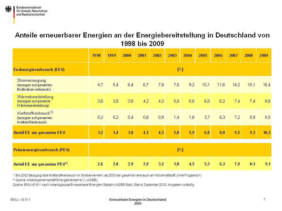 BMU – KI III 1 Erneuerbare Energien in Deutschland 2009 7 1) Bis 2002 Bezugsgröße Kraftstoffverbrauch im Straßenverkehr; ab 2003 der gesamte Verbrauch an Motorkraftstoff, ohne Flugbenzin; 2) Quelle: Arbeitsgemeinschaft Energiebilanzen e.V.