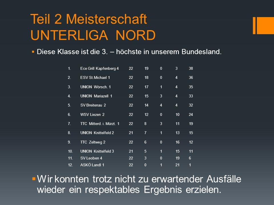 Teil 2 Meisterschaft UNTERLIGA NORD Diese Klasse ist die 3.