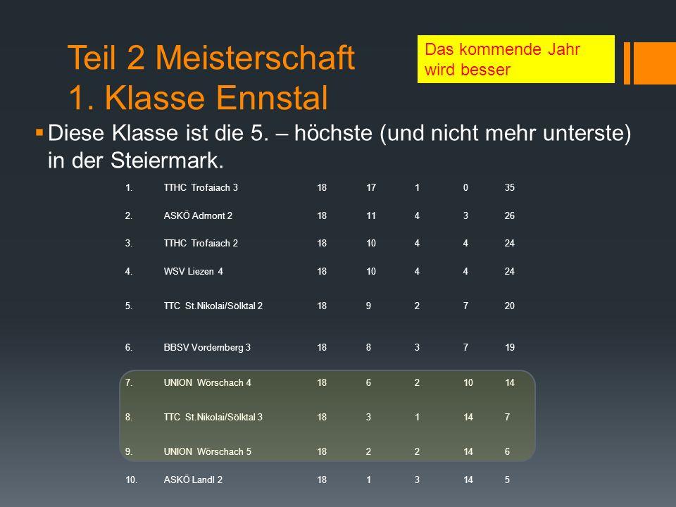 Teil 2 Meisterschaft 1.Klasse Ennstal Diese Klasse ist die 5.