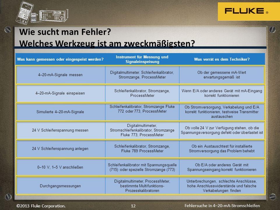 Fehlersuche in 4–20-mA-Stromschleifen 12©2013 Fluke Corporation. Wie sucht man Fehler? Welches Werkzeug ist am zweckmäßigsten? Was kann gemessen oder