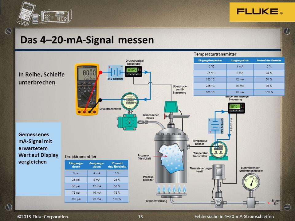 Fehlersuche in 4–20-mA-Stromschleifen 13©2013 Fluke Corporation. In Reihe, Schleife unterbrechen Gemessenes mA-Signal mit erwartetem Wert auf Display