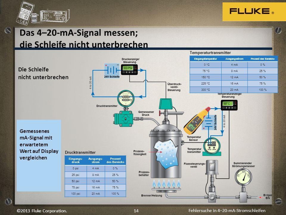 Fehlersuche in 4–20-mA-Stromschleifen 14©2013 Fluke Corporation. Die Schleife nicht unterbrechen Gemessenes mA-Signal mit erwartetem Wert auf Display